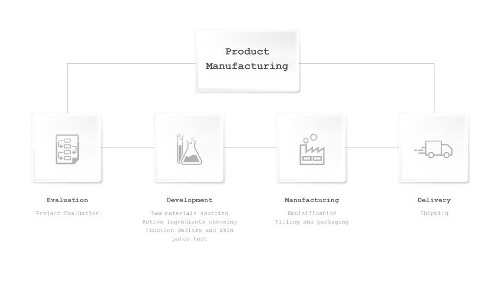 Global Cosmetics Cosmetic Manufacturer Face Moisturizer 1024x588 - Moisturizer